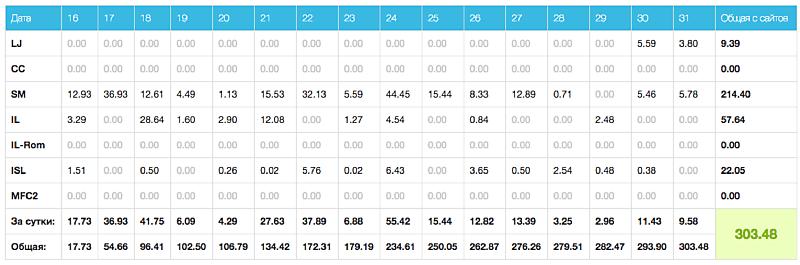 статистика заработка вебкам модели
