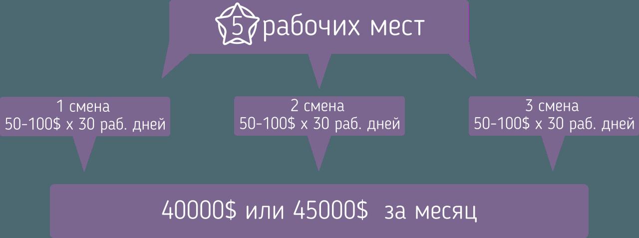 Схема заработка вебкам студий