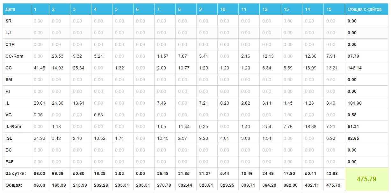 статистика заработка модели на сайте